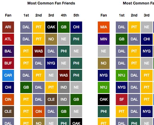 nfl-common-fan-friends