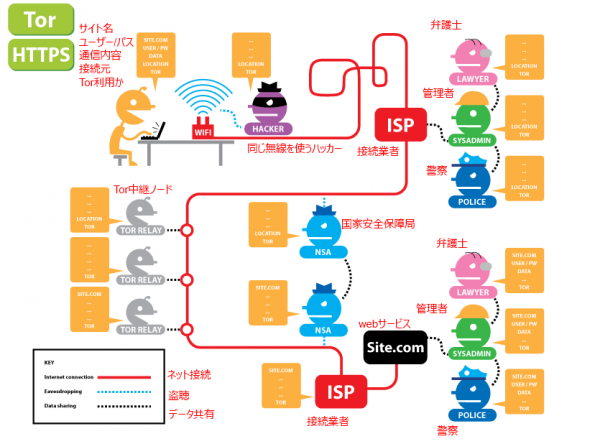 eff-privacy-with-tor-and-https-diagram-with-japanese