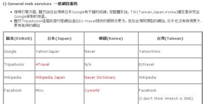 韓台中国の有力ウェブサービスリスト。英語サービスと比較して