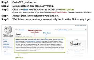 ウィキペディアゲーム – すべてのウィキペディアは哲学に通ず