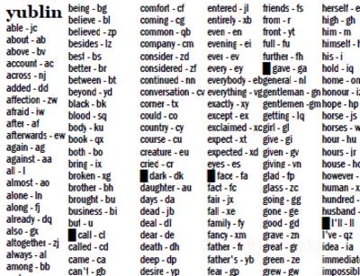 Yublin 主要単語600語を1,2文字に圧縮した短縮英語