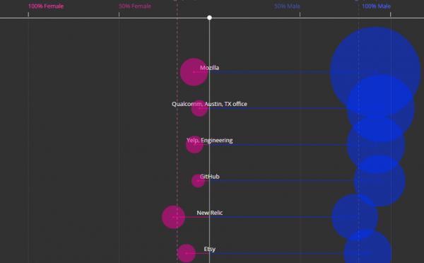 海外webサービス企業のエンジニア男女比を可視化したチャート