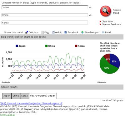 trendpedia 海外ブログトレンド分析サービス