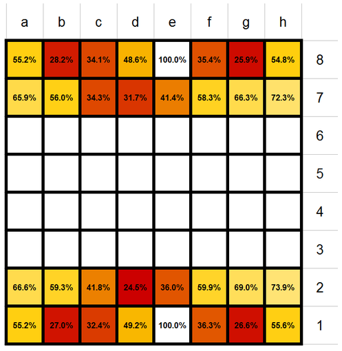 chess-survival-rate