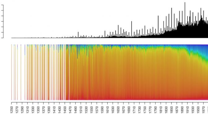 中世から現代まで、21万枚の絵画に使われている色の変化をRで可視化したグラフ