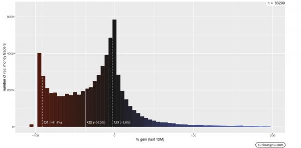 「個人デイトレーダーの8割は赤字」 取引情報共有サイトのデータを解析した人の話