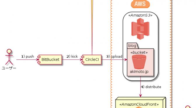 PlantUMLでAWSサービスを含む図を作る