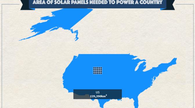 太陽発電だけで国中の電気を支えようとしたとき必要な面積を可視化したインタラクティブな世界地図