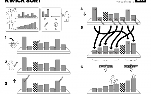 IDEA – イケアのマニュアル風にアルゴリズムを説明