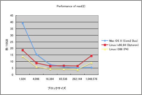 Performance of read(2)